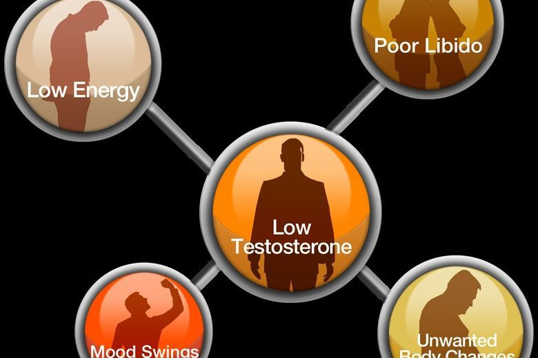 Symptoms of Low Testosterone in Men